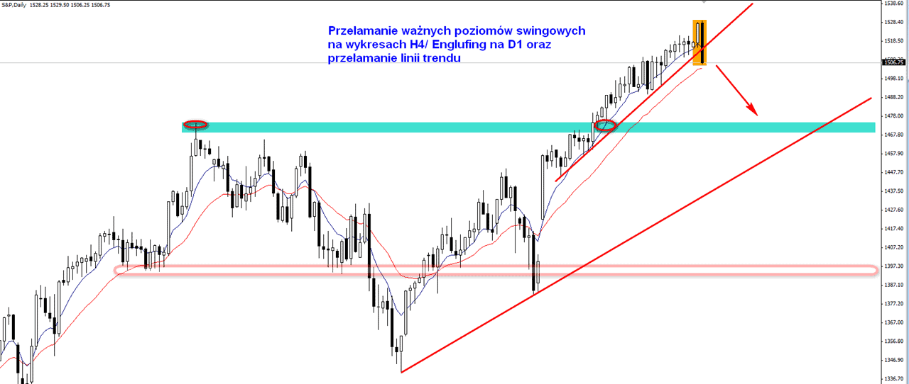 sp500 engulfing pa down