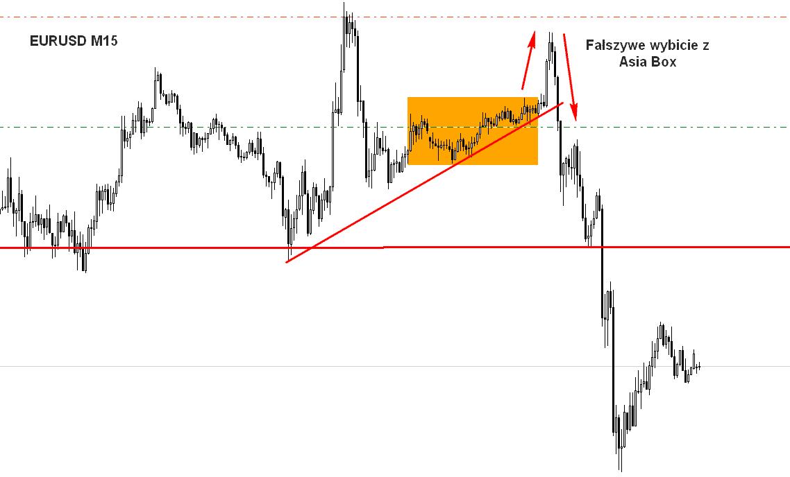 eurusd m15 zmiana pozycji