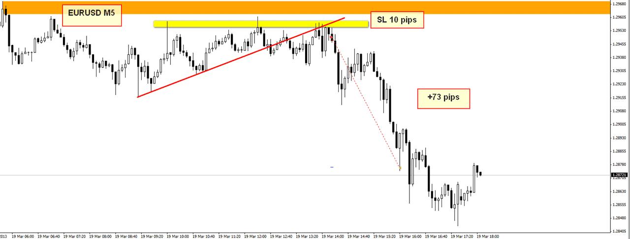 eurusd m5 short trade