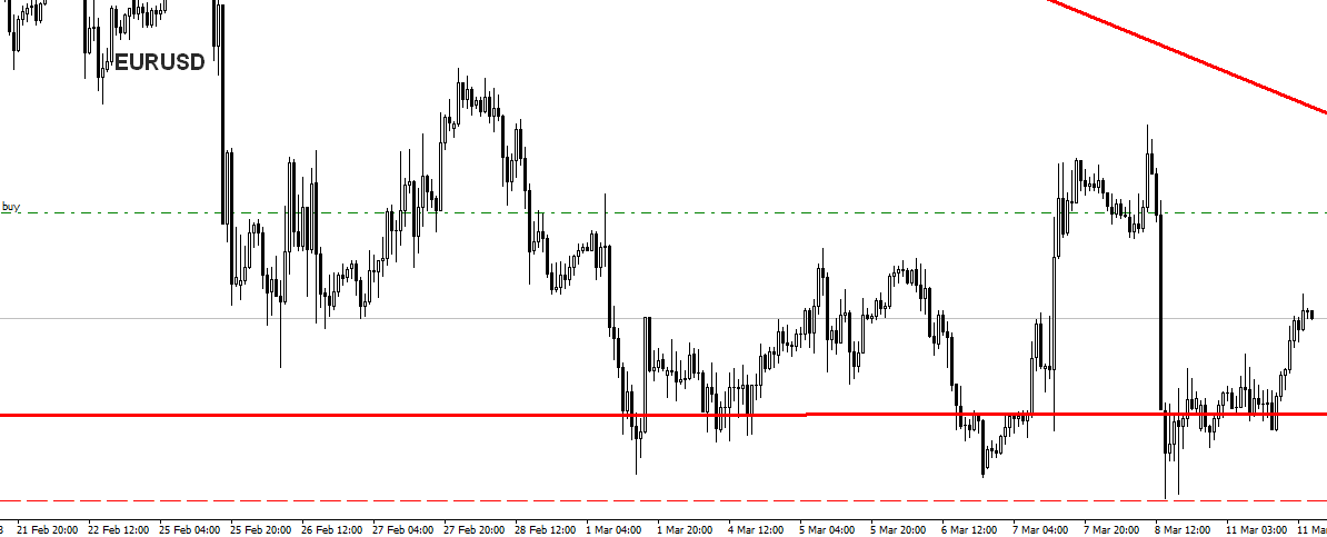 eurusd trade dalej w akcji