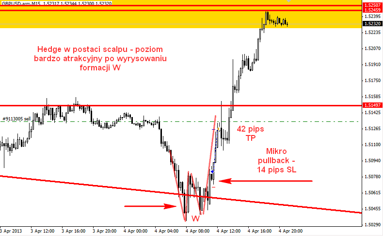 gbpusd m15 sell i buy