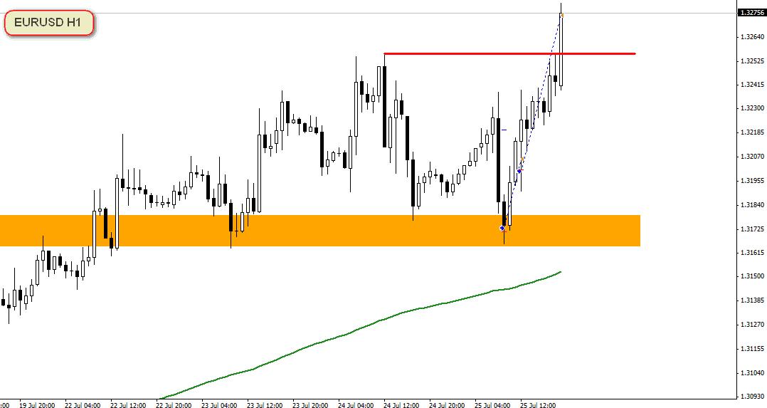 EURUSD H1 25.07