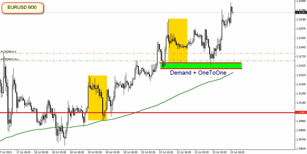 strategia Forex - supply & demand