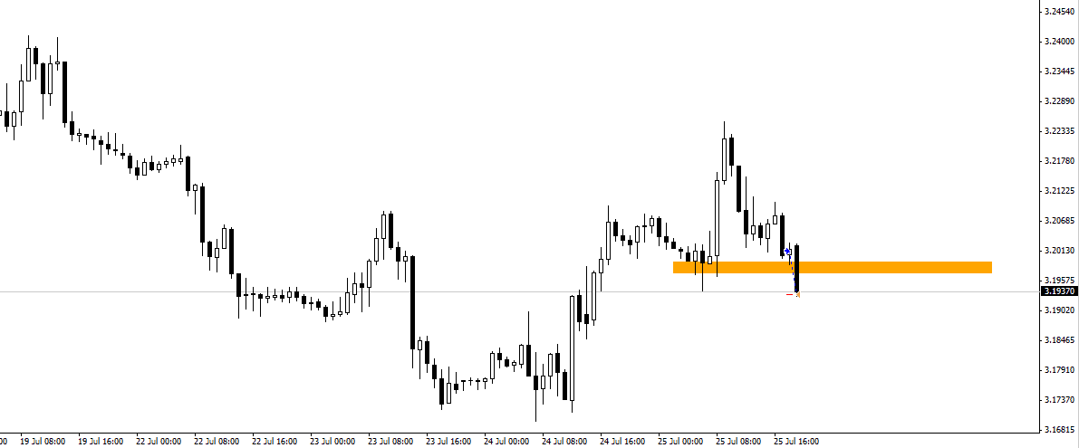 USD/PLN Forex