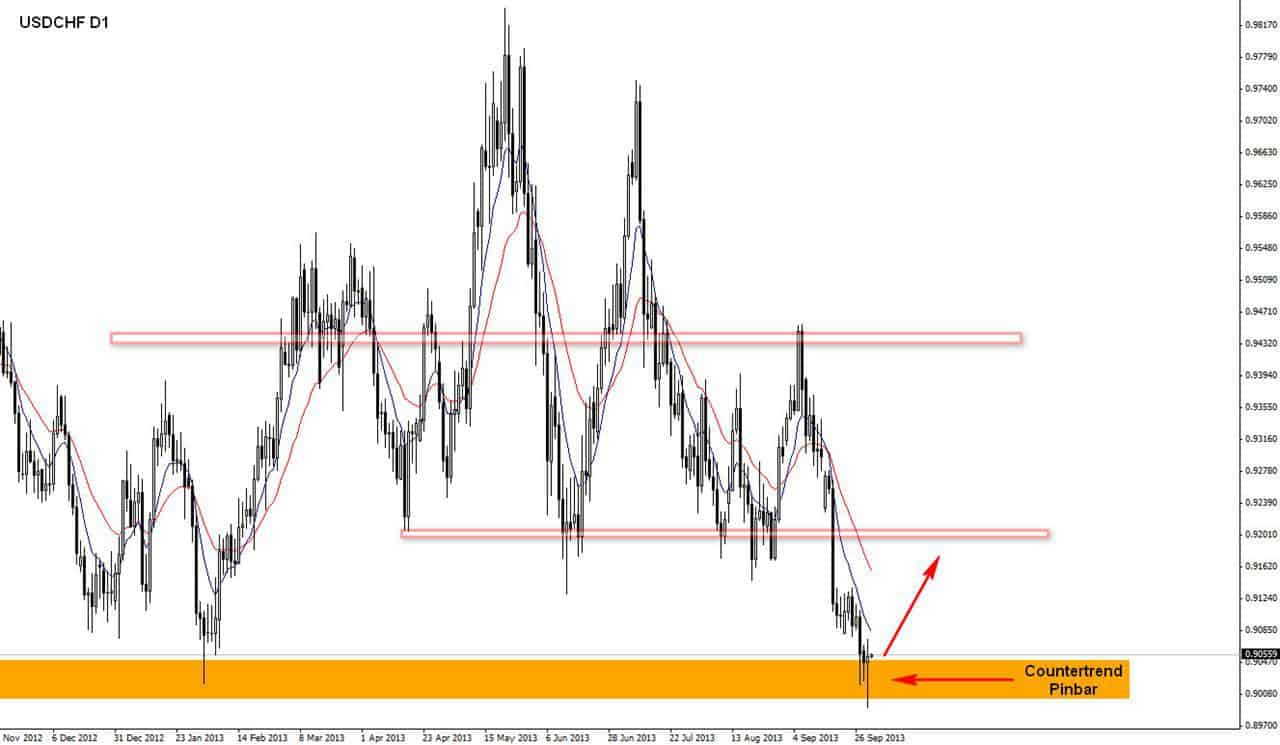 USDCHF D1 T1