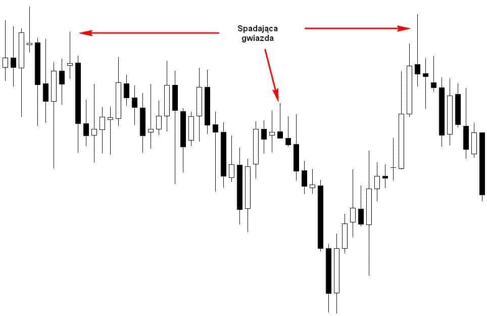 Spadająca gwiazda - przykład rynkowy