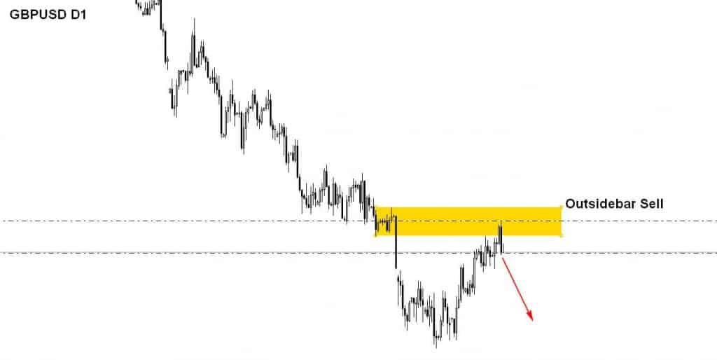 GBPUSD D1 Trade