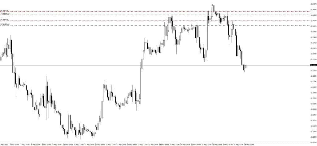 EURUSD D1 Sell