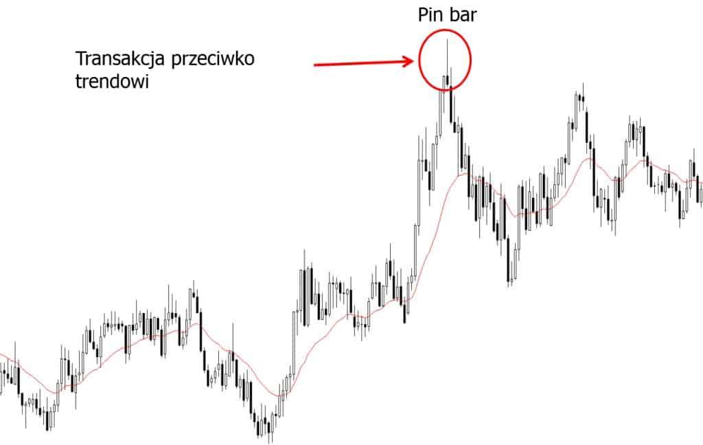 Pin bar price action przeciwko trendowi