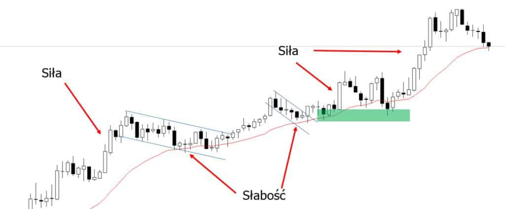 strategia price action